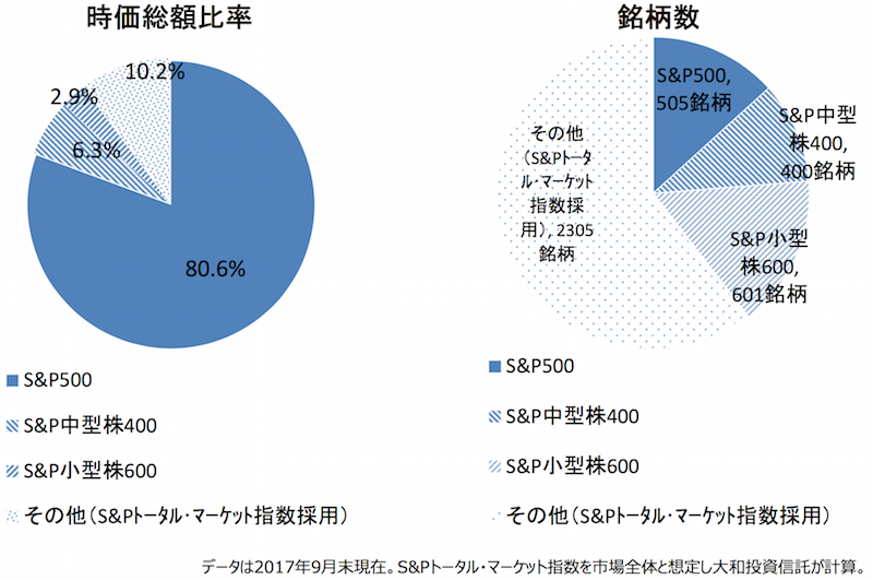 S&P500構成銘柄の規模