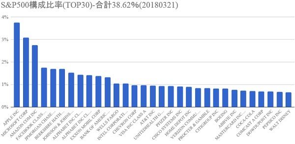 S&P500銘柄別構成比率グラフ