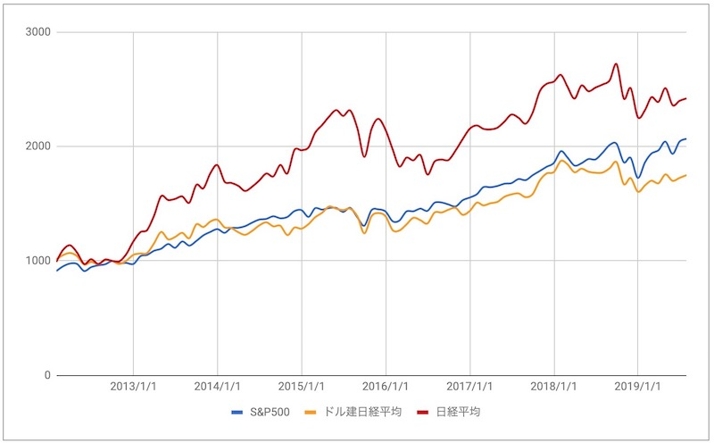 ドル建日経平均とSP500比較
