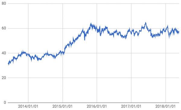 スターバックス(SBUX) 株価