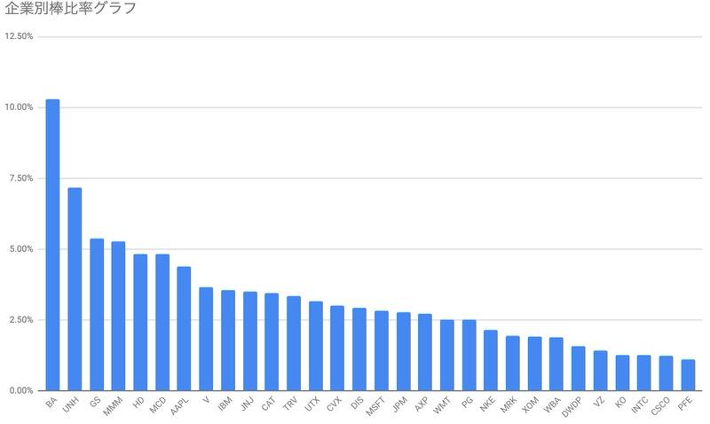 nydow30企業比率棒