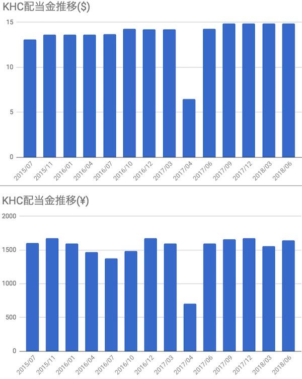 クラフトハインツ(KHC)配当金推移