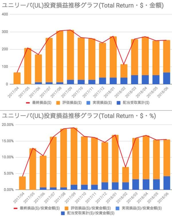 ユニリーバ(UL)投資損益
