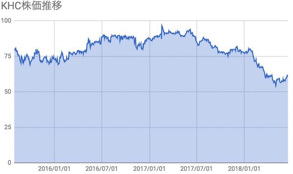 クラフトハインツ(KHC)株価推移