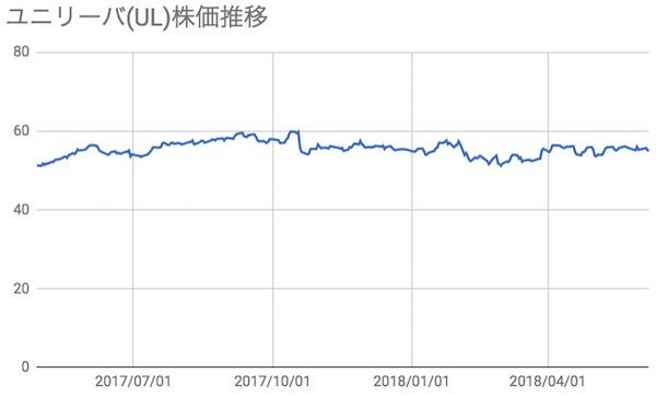 ユニリーバ(UL)株価