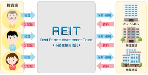 REIT(不動産投資信託)