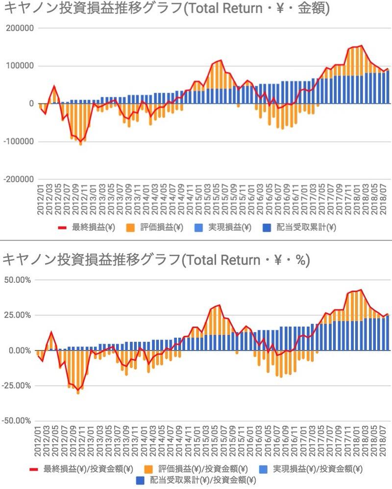 キヤノン投資損益