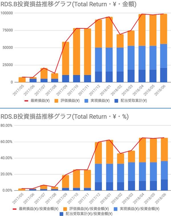 ロイヤルダッチシェル(RDSB)投資損益推移