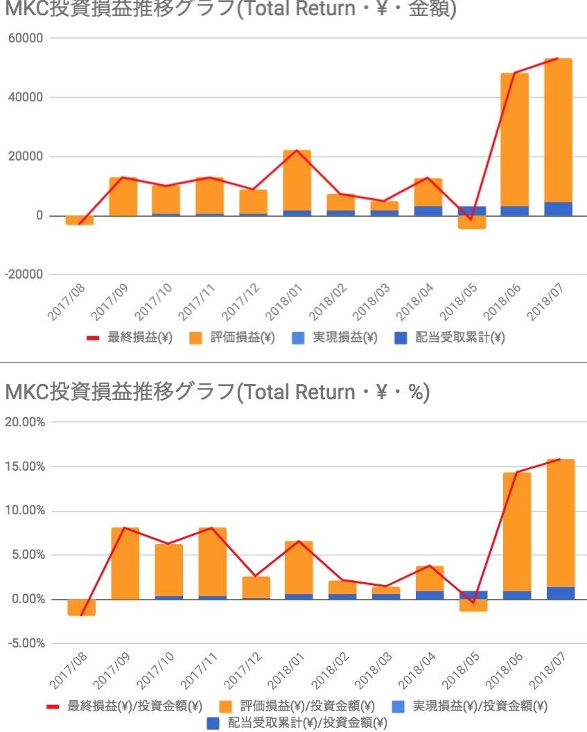 マコーミックMKC投資損益
