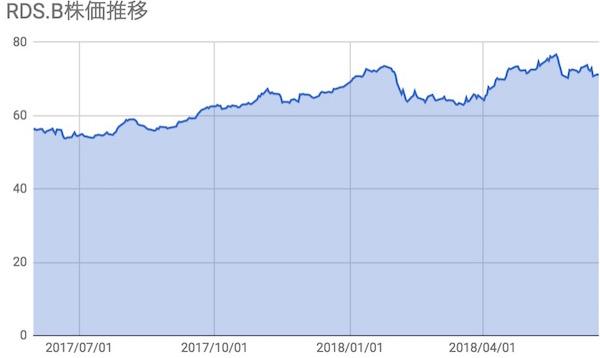 ロイヤルダッチシェル(RDSB)株価推移