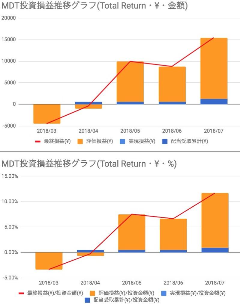 MDT投資損益