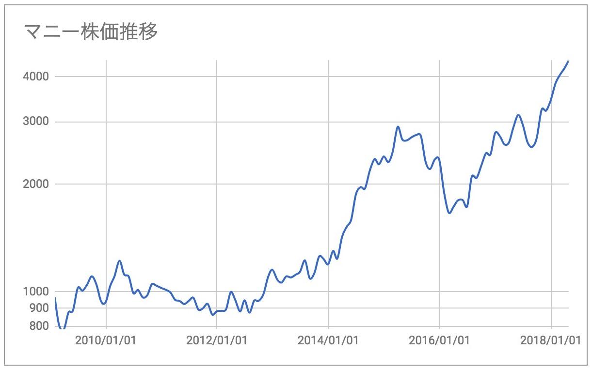 マニー株価