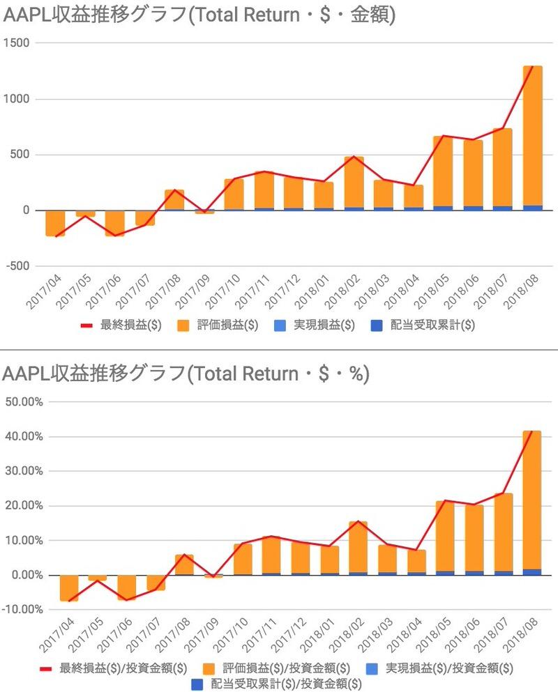 AAPL投資損益