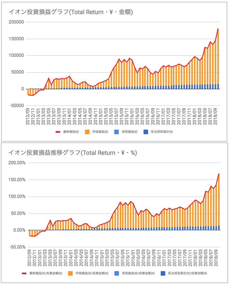 イオン投資損益-1