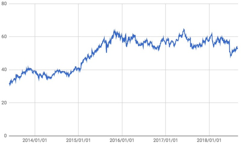 SBUX株価