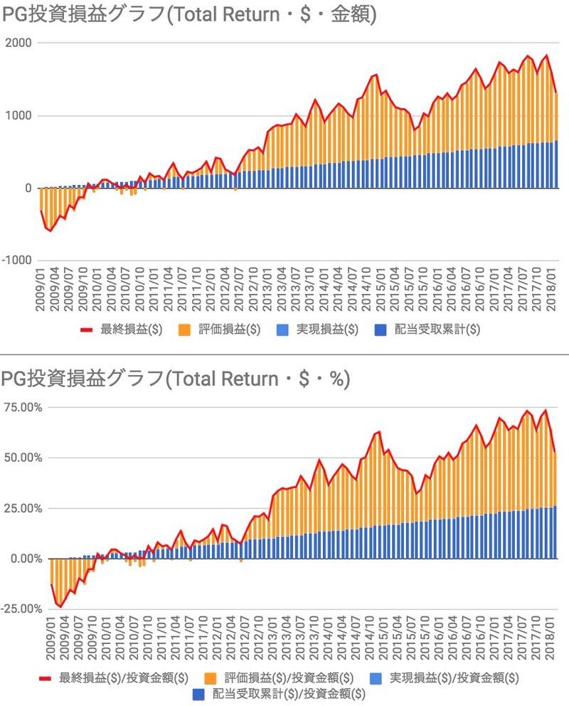 PG投資損益推移