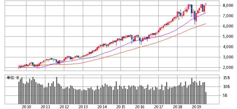 NASDAQ指数