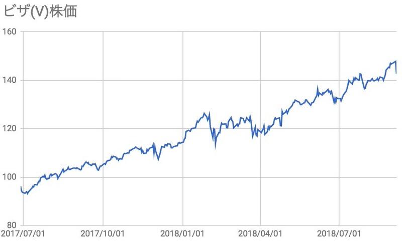 VISAビザ株価