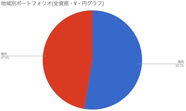 日本株海外株割合
