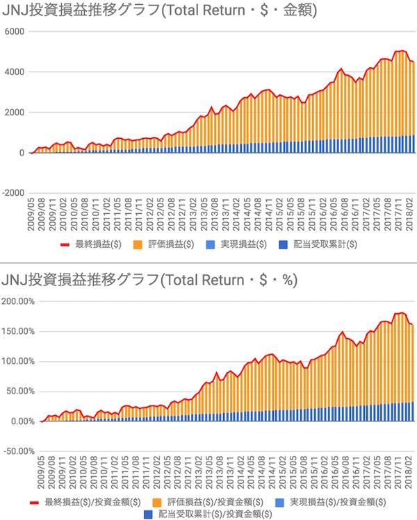 ジョンソン & ジョンソン(JNJ)投資損益推移