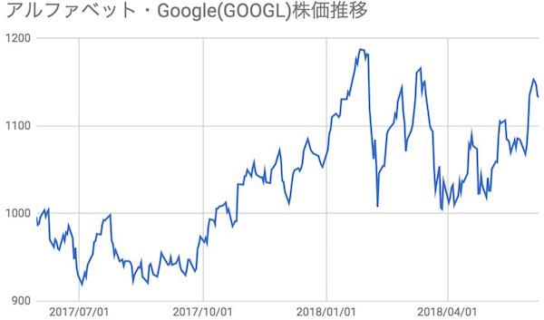 Google/Alphabet(GOOGL)株価推移