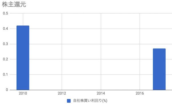 Google/Alphabet(GOOGL)株主還元