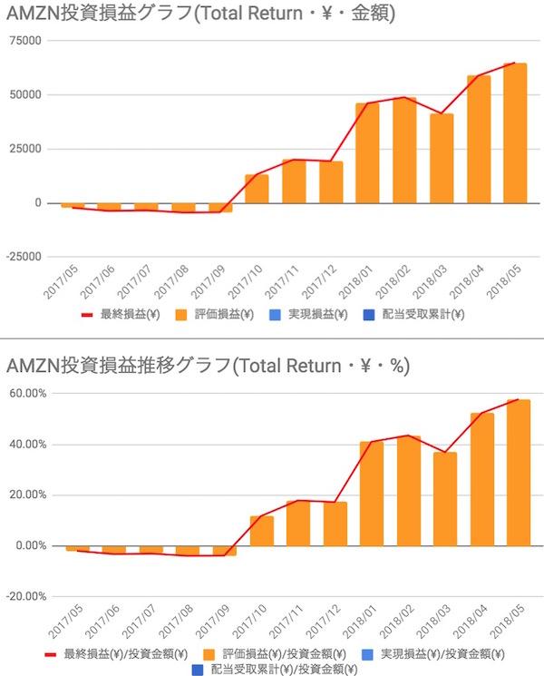 amazon(AMZN) 投資損益
