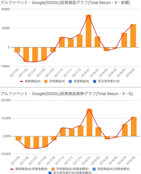 Google/Alphabet(GOOGL)投資損益