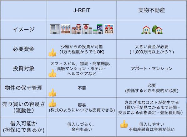 REIT(不動産投資信託)と実物資産の違い