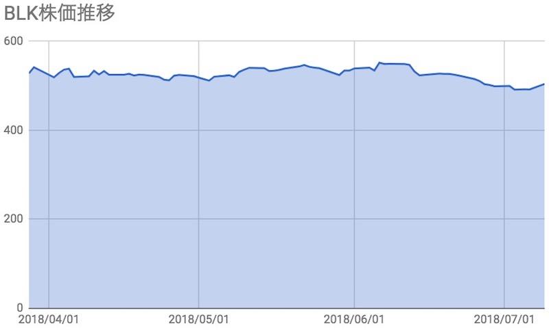 ブラックロック(BLK)株価推移