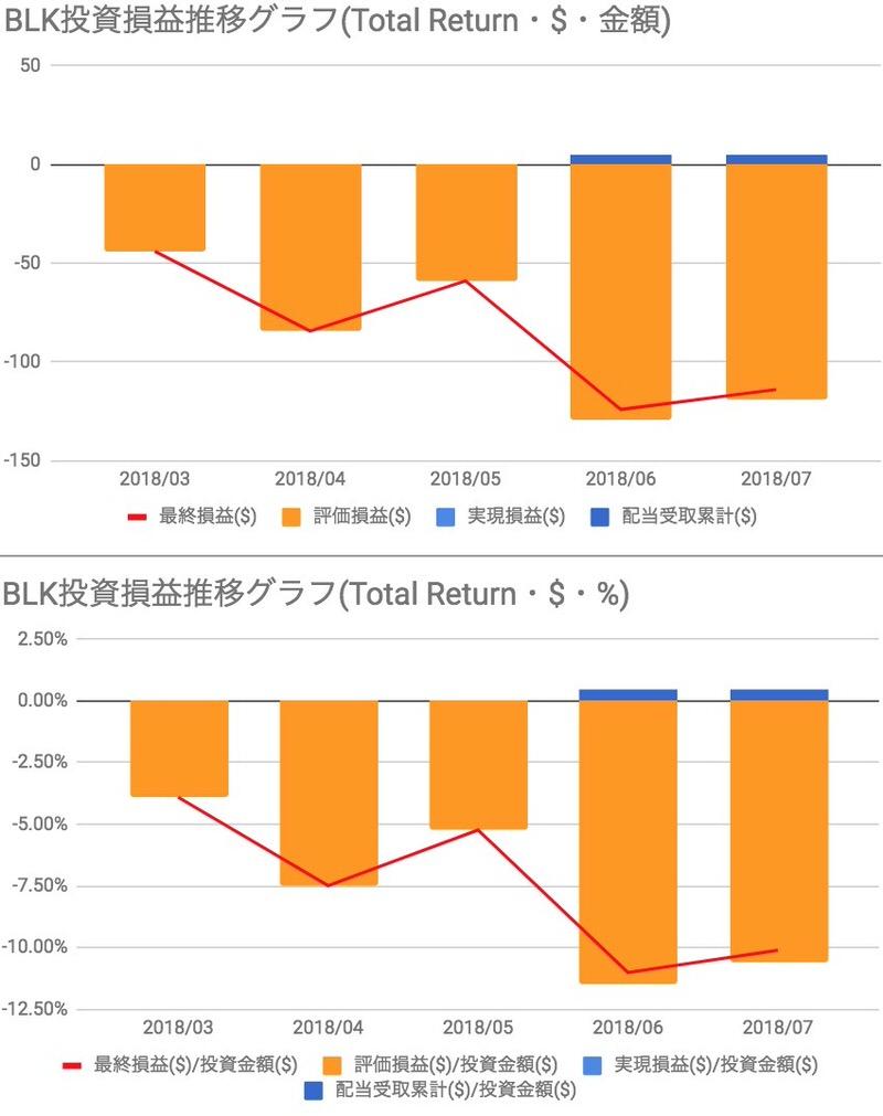 ブラックロック(BLK)投資損益推移