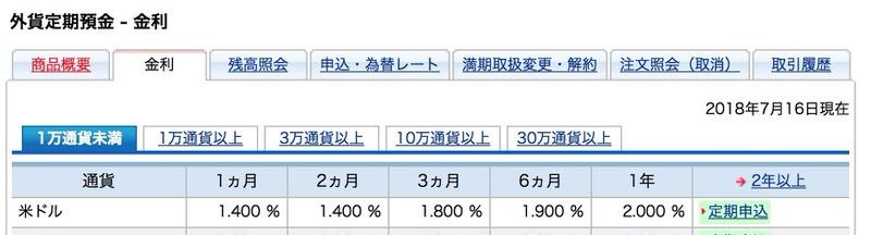 SBI外貨定期預金金利