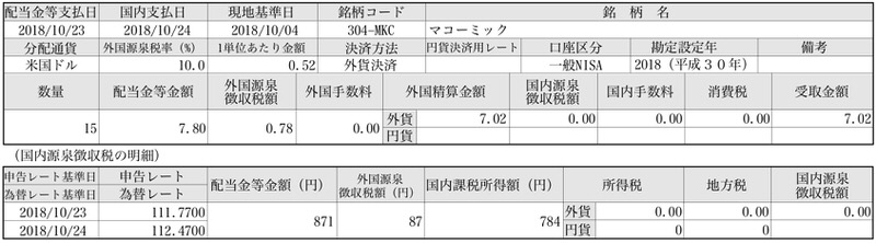 MKC配当2-1
