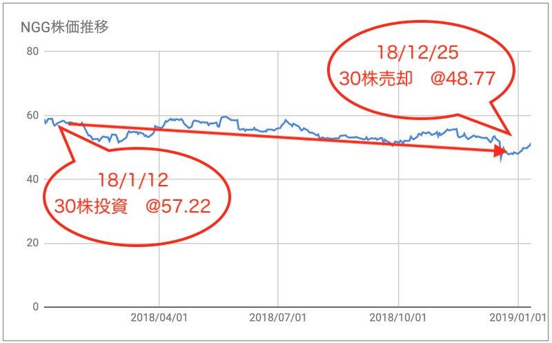 NGG株価推移