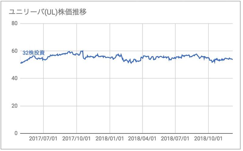 ユニリーバUL株価推移