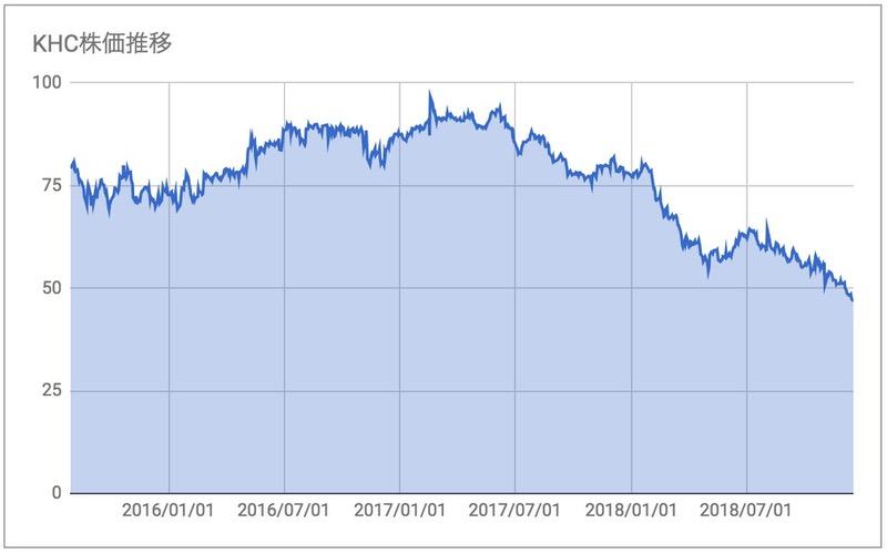 KHC株価推移