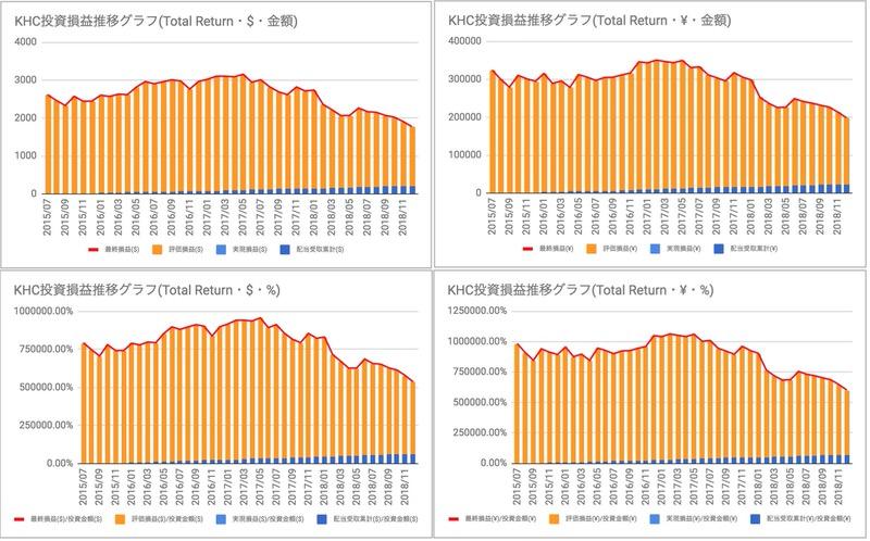 KHC投資損益