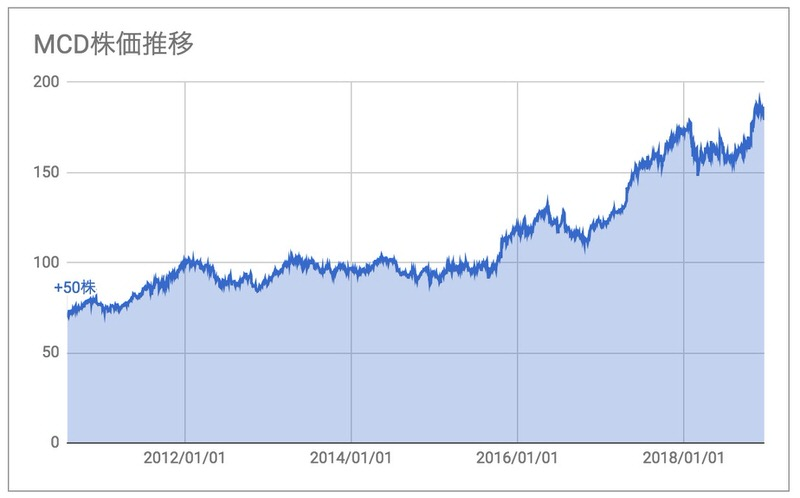 MCD株価推移