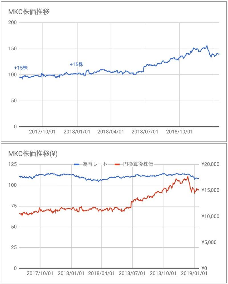 MKC株価推移