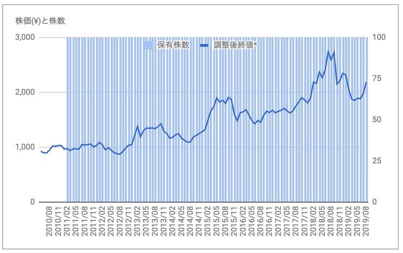 イオン(8267)の株価