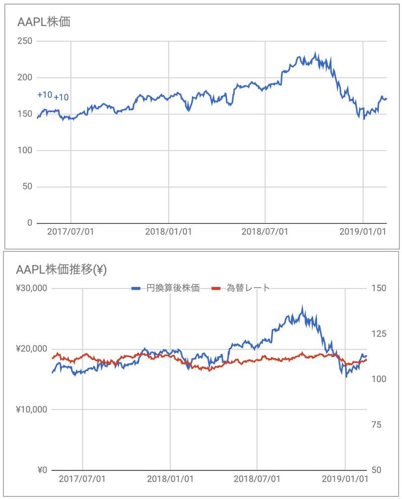 AAPL株価
