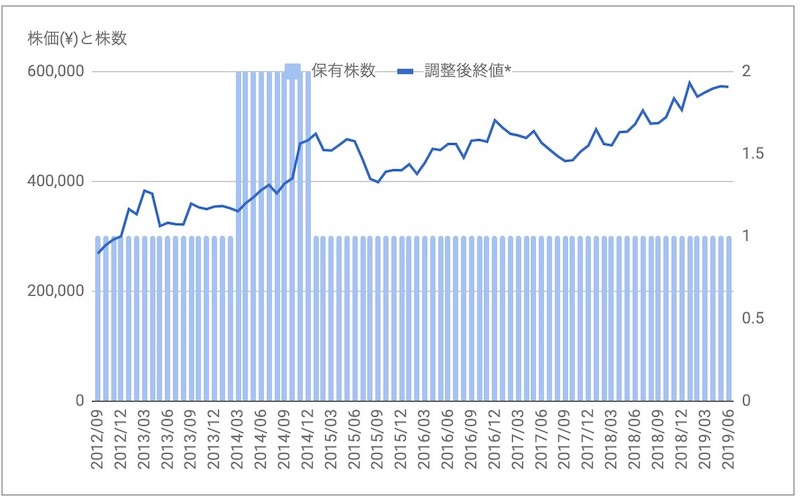 日本アコモ株価