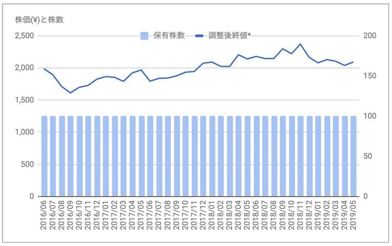 コメダ株価