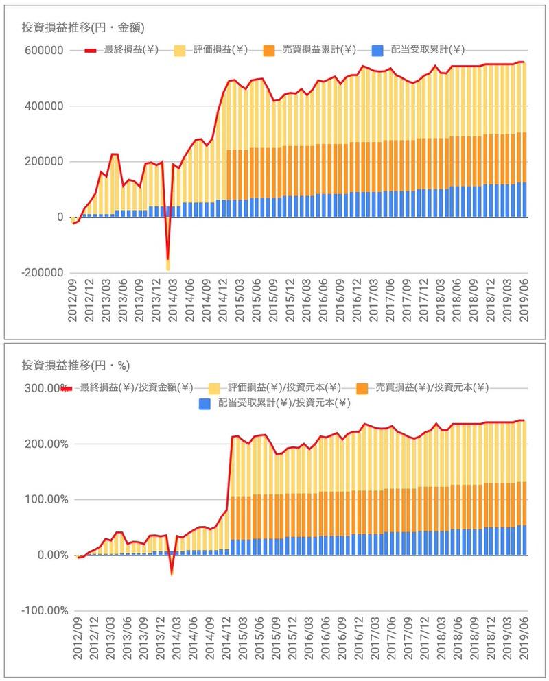 日本アコモ投資損益