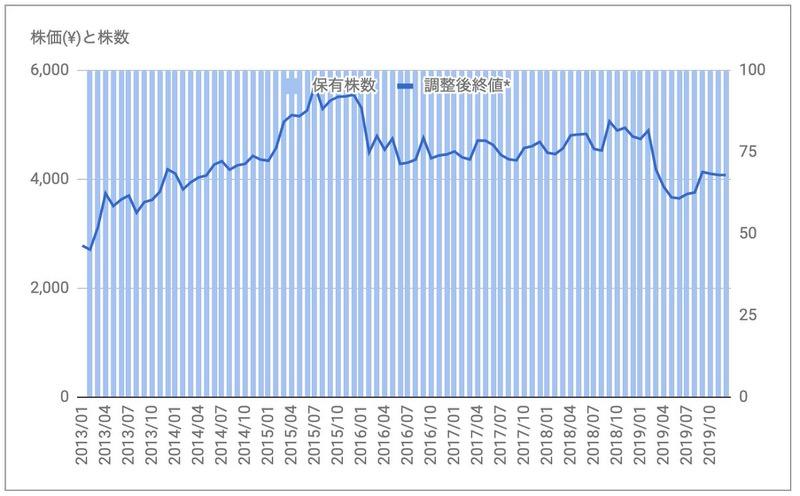 セブン&アイ・ホールディングス(3382)株価推移