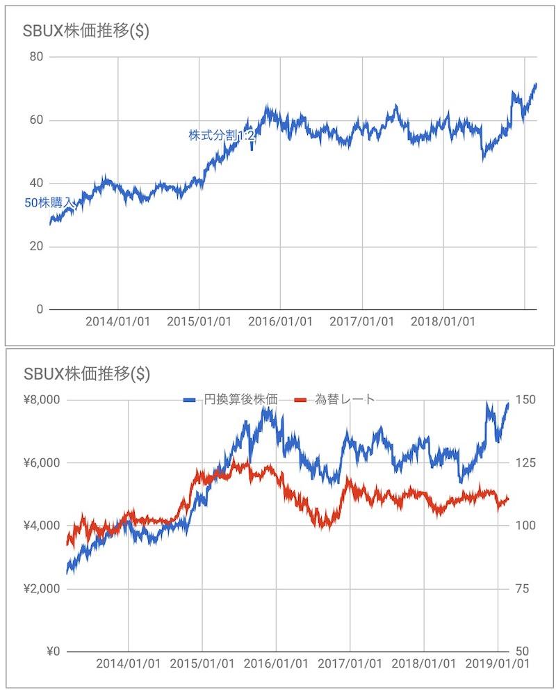 SBUX株価推移