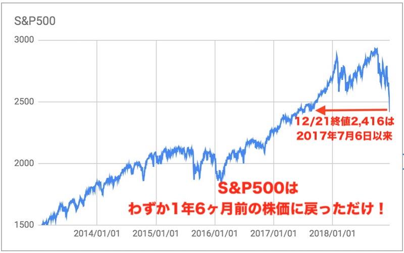 SANDP500チャート1812