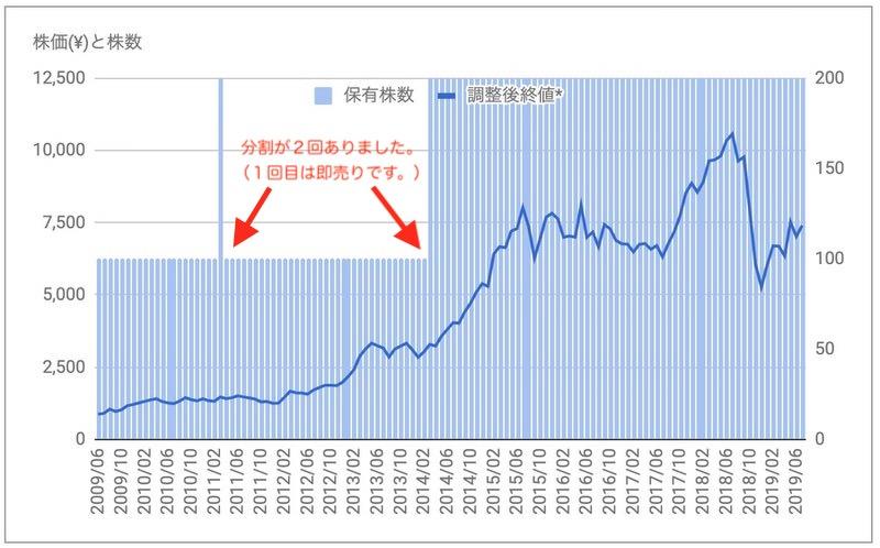 シスメックス6869株価推移
