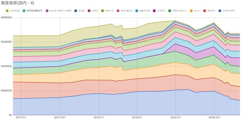 日本株ポートフォリオ推移