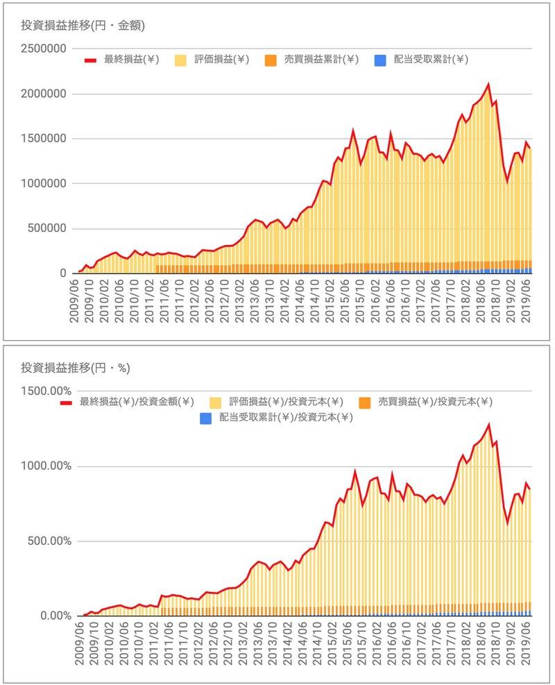 シスメックス投資損益推移